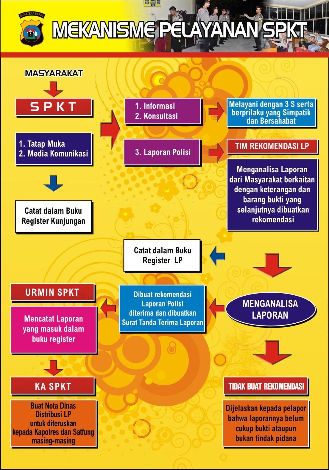Sentra Pelayanan Kepolisian Terpadu Spkt Polda Sumatera