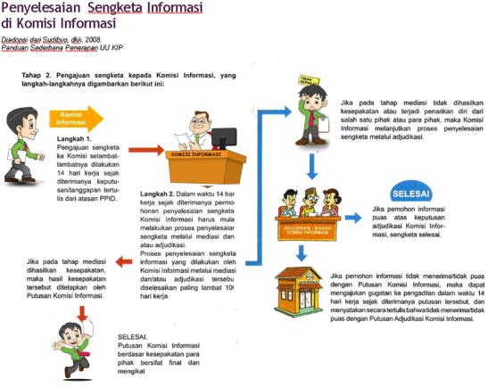 penyelesaian-sengketa-informasi-di-komisi-informasi