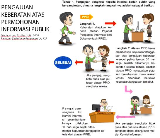 permohonan-ikeberatan-nformasi-publik