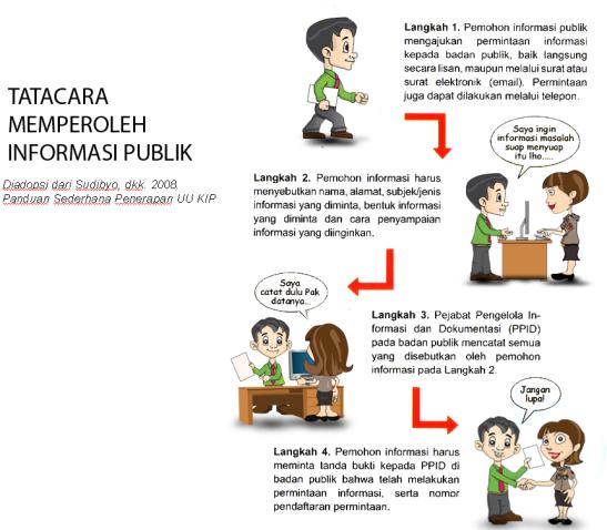tata-cara-perolehan-informasi-publik