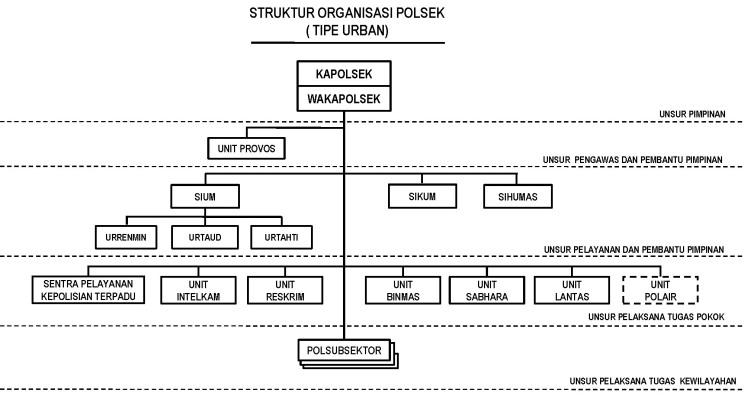 peraturan-kapolri-nomor-23-tahun-2010-tentang-susunan-organisasi-dan-tata-kerja-pada-tingkat-polres_page_81